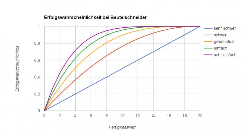 Erfolgswahrscheinlichkeit bei unterschiedlichen Schwierigkeitsstufen und Fertigkeitswerten bei Beutelschneider